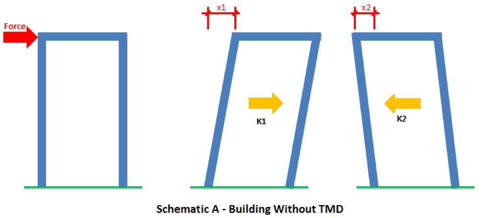 Schematic of a building without a Tuned Mass Damper