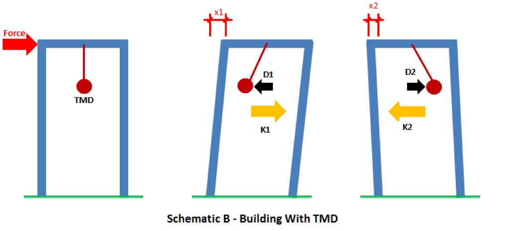 Schematic of a building with Tuned Mass Damper
