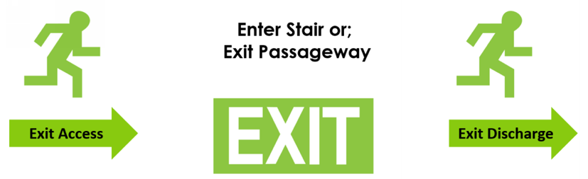 Exit sign - an essential component of fire safety