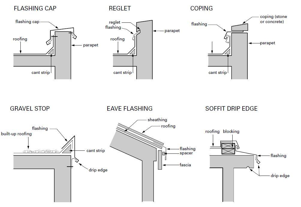 Technical Note - Waterproofing External Areas | BSBG